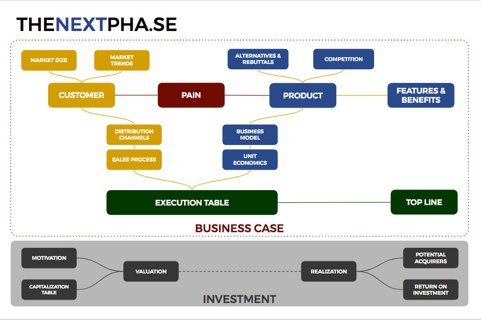 THENEXTPHASE Framework